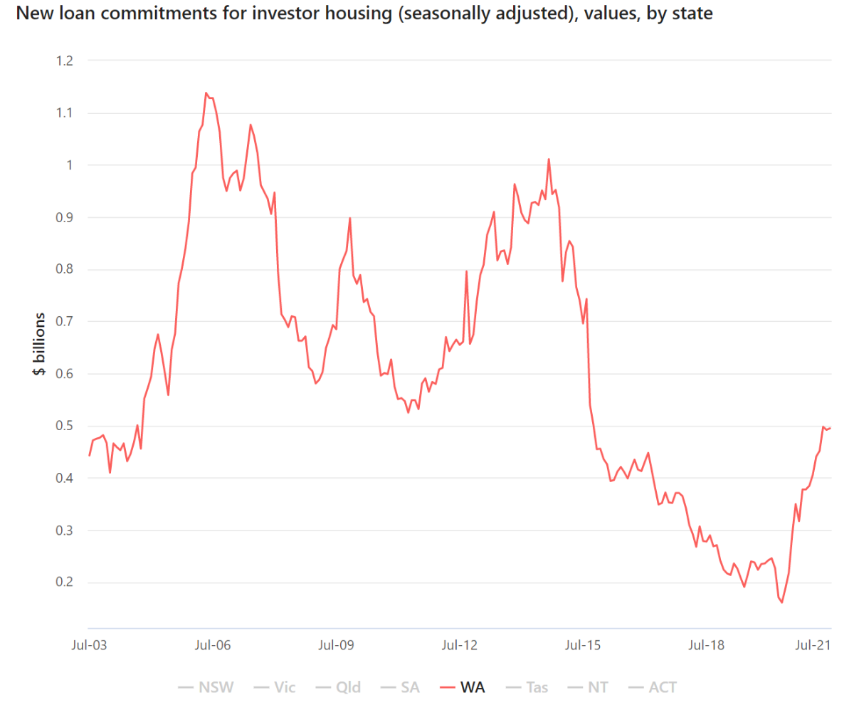 New Loan Commitment For Investor Housing